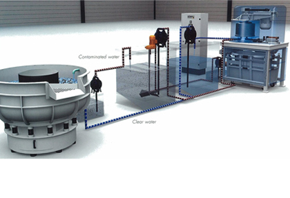 Rosler Process Water Circulation System